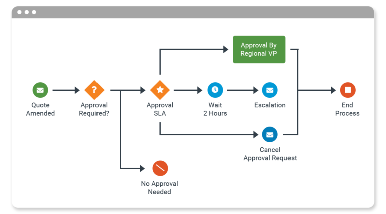 automate business processes